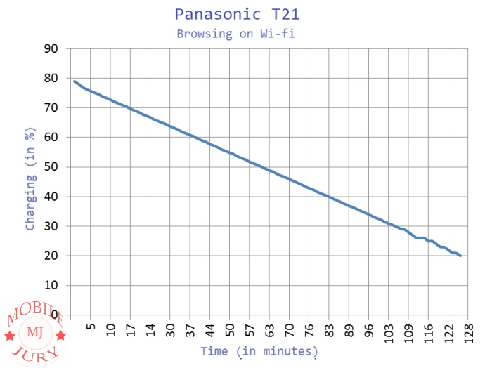 Panasonic T21 Browsing Time