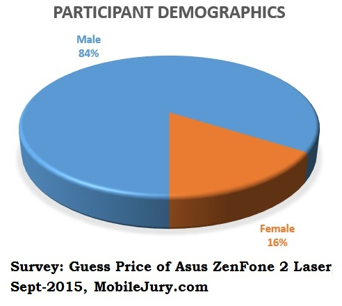 Guess Price of Asus ZenFone 2 Laser- Participant Demographics