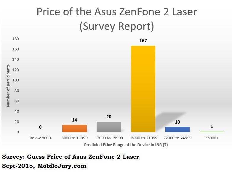 Guess Price of Asus ZenFone 2 Laser Survey Report